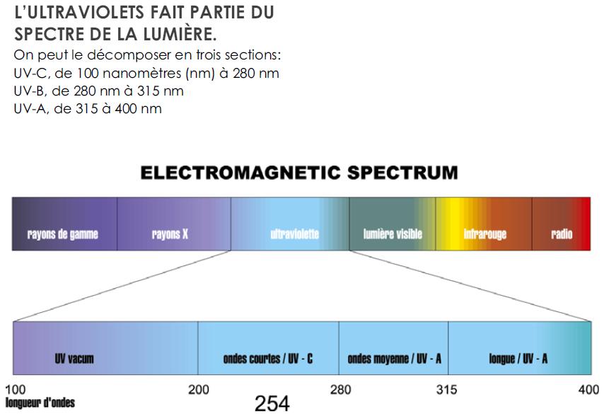 sterilisateur uv spectre de lumière